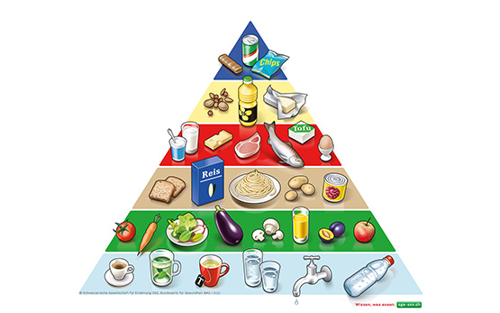 Pyramide alimentaire suisse